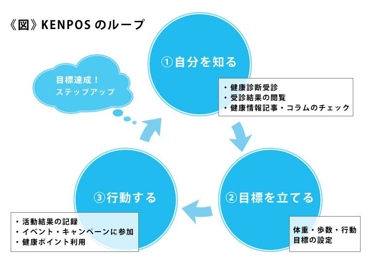 kenposのループ